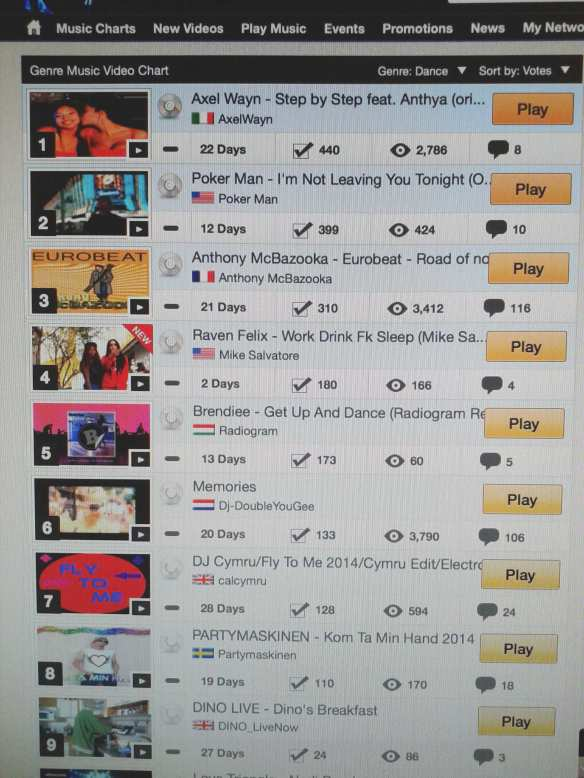Nr. #1 Dance Chart 100
